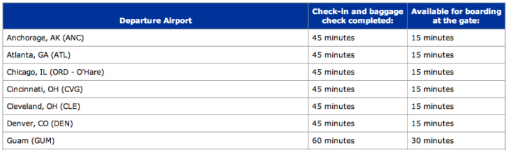chart of cut-off times by airport