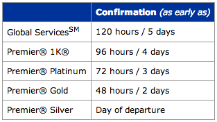 chart of united upgrades by elite status