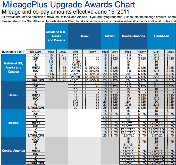 MileagePlus Upgrade Awards