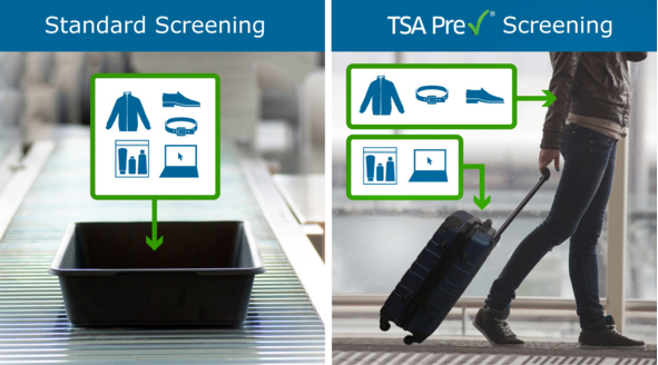 TSA PreCheck security procedure