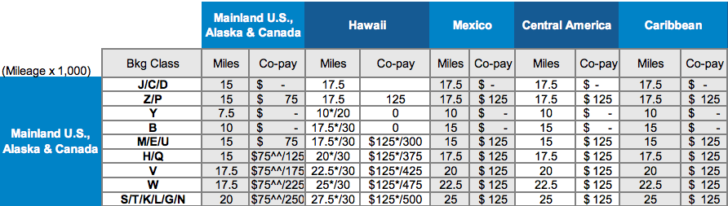 United Upgrade Miles pricing