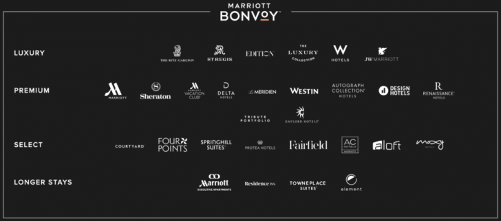 The Complete Guide to Marriott Bonvoy - Travel Codex